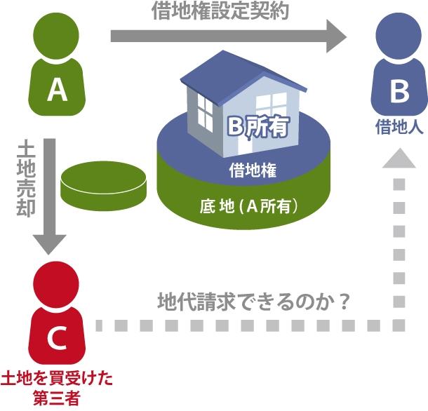 土地の所有権移転登記後には、地代を請求できるのか?を表した図