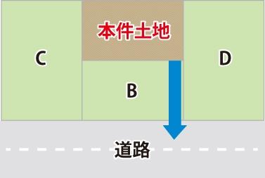 公道に接していない「袋地」が、隣地Bを通行したい図