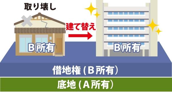 Aさん(借地権設定者・地主)からBさん(借地権者)は建物所有目的で甲土地を借りています。Bさんが木造アパートを鉄筋コンクリートのマンションに建て替えを行なった図