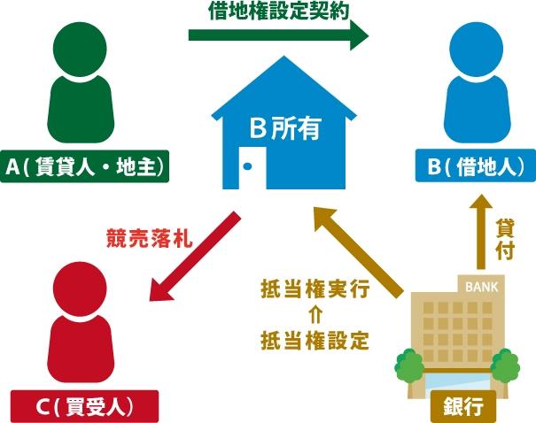 買受人は借地権を取得することができるのか現した図