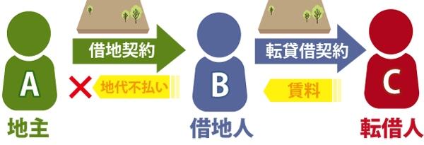 地主Aと借地契約をしている借地人B、Bと転貸借契約をしている転借人C|CはBに賃料を支払っているがBはAに地代不払いの図