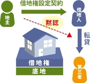 借地権設定契約を黙認した場合の図