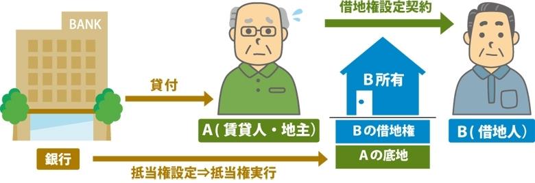 「借地権」と「抵当権」はどちらが優先されるかを表した図