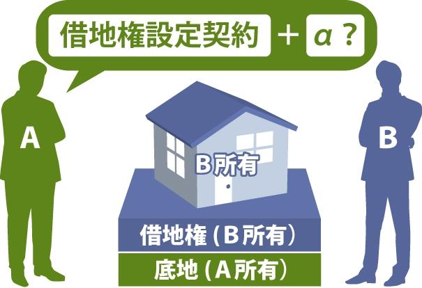 AさんはBさんに土地を貸しています。AさんはBさんに対して借地権設定契約➕αが出来るのか?を表した図