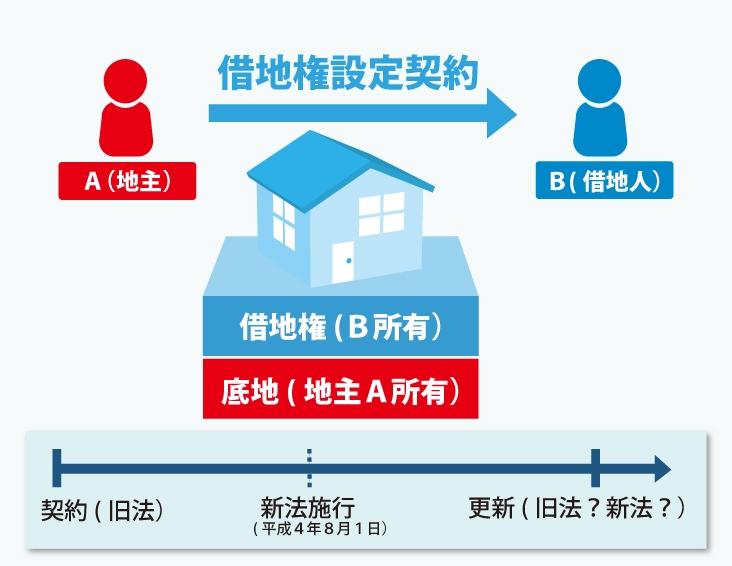 借地借家法の新法と旧法についての図