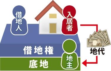 借地権者が建てた建物の入居者が地主に地代を支払う事図