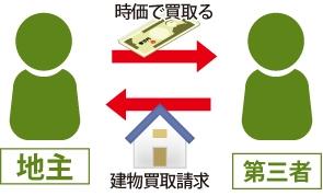 地主に対して第三者が建物買取請求し、地主が時価で建物を買い取る図