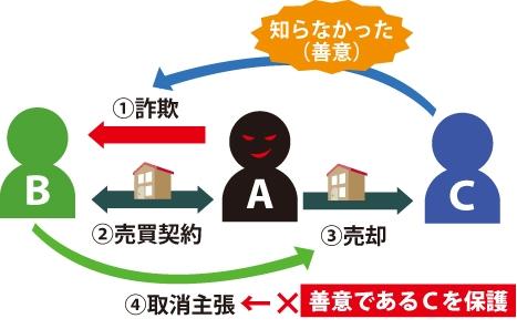 三者保護(詐欺や錯誤、強迫)の図