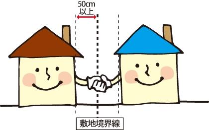 隣家との距離の図