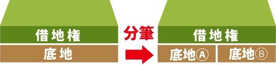 底地を底地Aと底地Bに分筆するイメージ