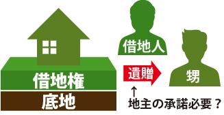 借地権を遺贈する場合地主の承諾はいるのか?の図