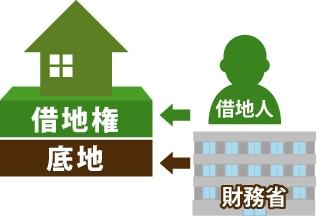 地主がなくなった場合に財務省が地主になっている図